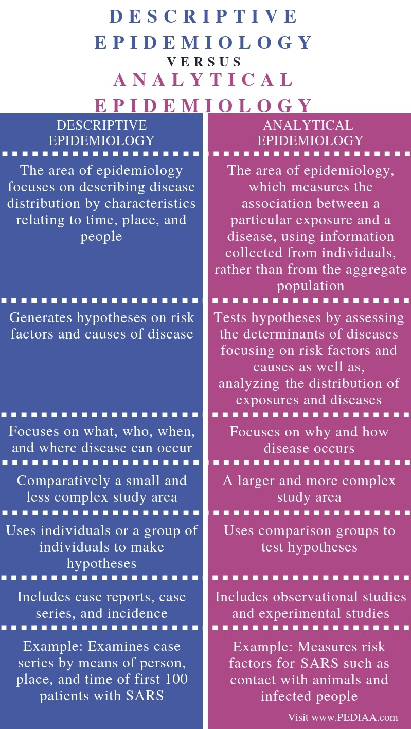 Difference Between Descriptive and Analytic Epidemiology - Comparison Summary