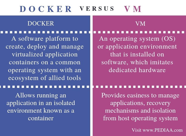 Difference Between Docker and VM - Comparison Summary