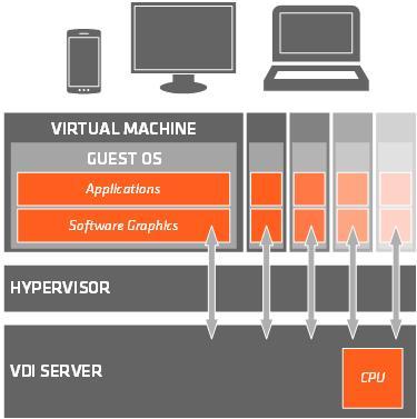 Key Difference - Docker vs VM