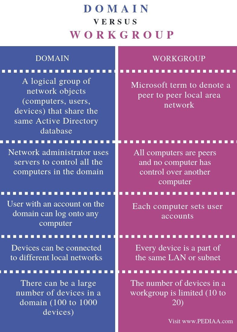 Difference Between Domain and Workgroup - Comparison Summary