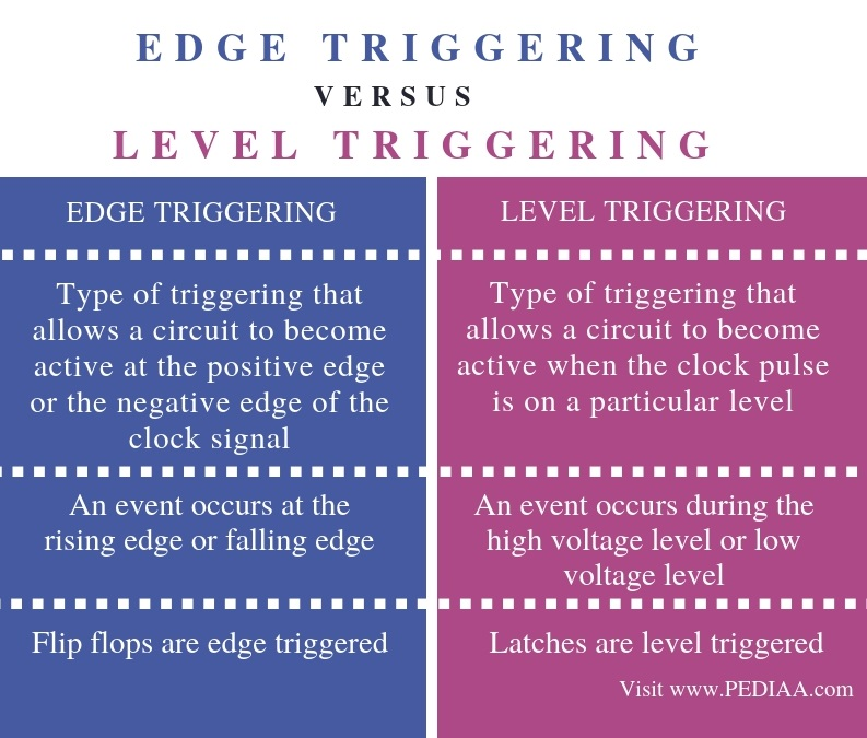 Difference Between Edge and Level Triggering - Comparison Summary