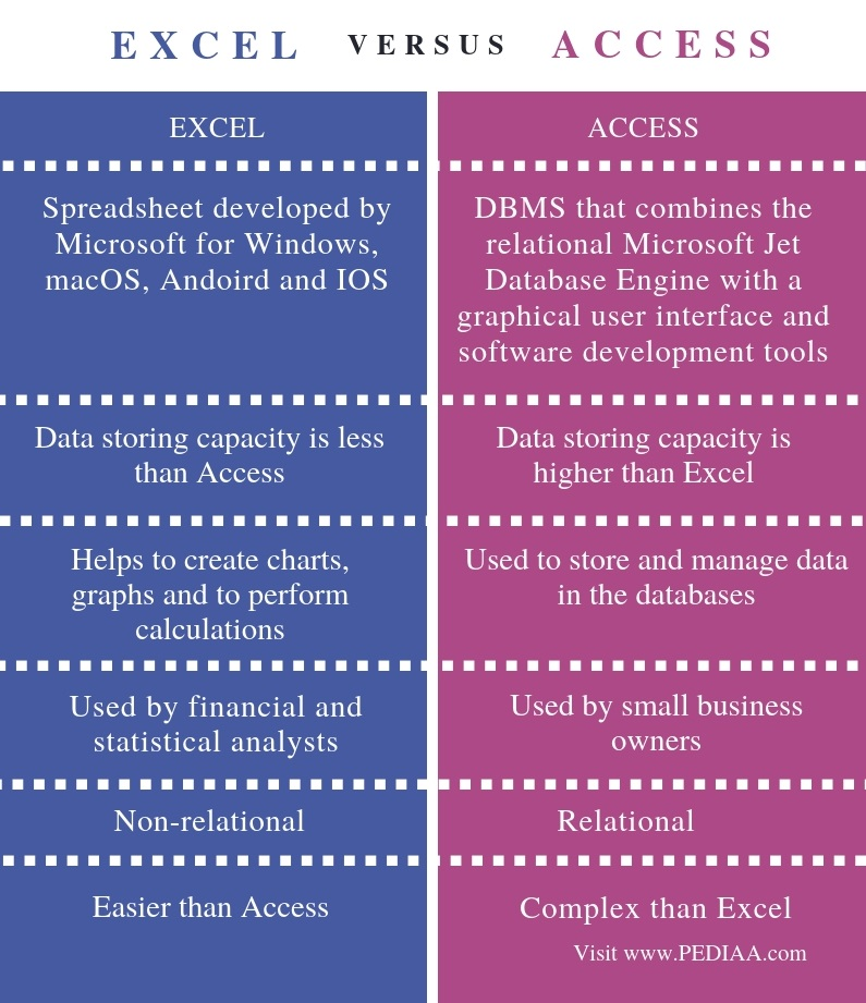 Difference Between Excel and Access - Comparison Summary