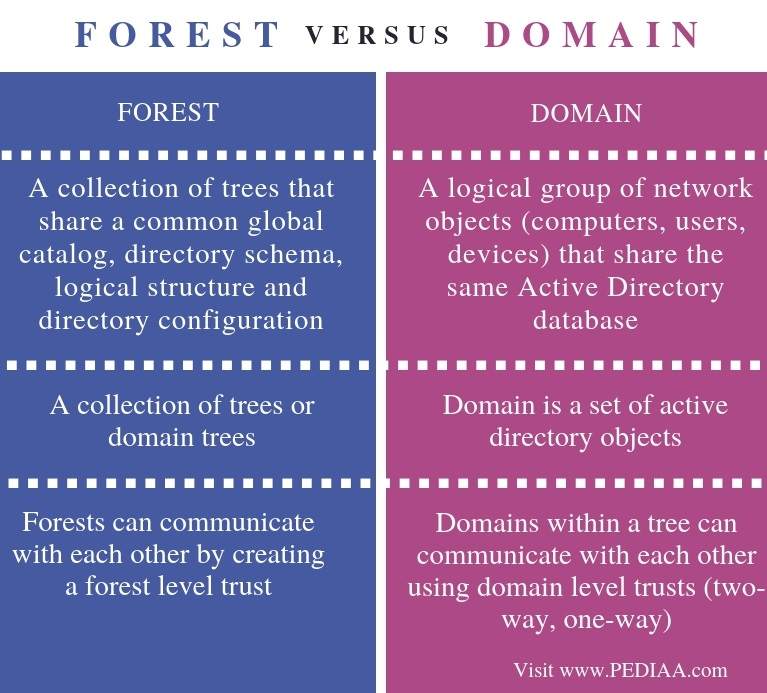 Difference Between Forest and Domain - Comparison Summary