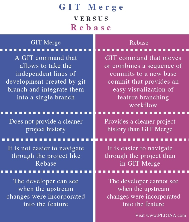 What is the Difference Between GIT Merge and Rebase - Pediaa Com