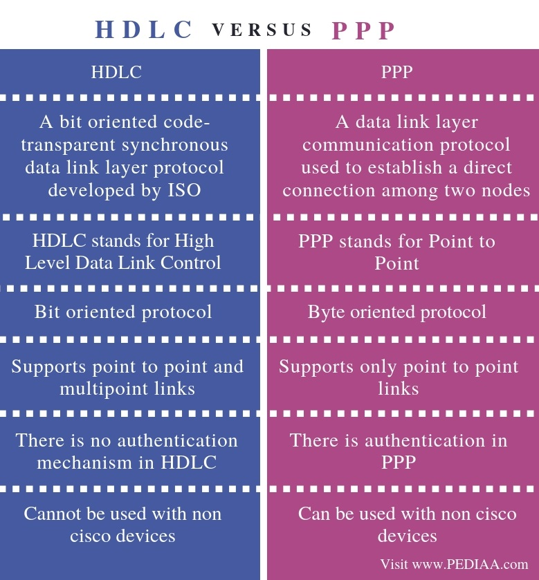 Difference Between HDLC and PPP - Comparison Summary