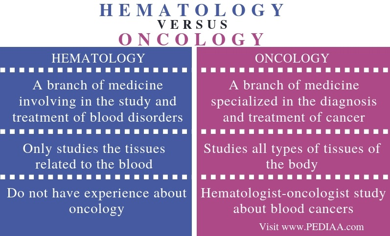 Difference Between Hematology and Oncology - Comparison Summary