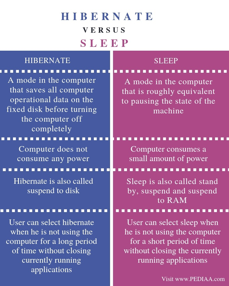 Difference Between Hibernate and Sleep - Comparison Summary