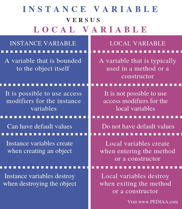 Difference Between Instance Variable and Local Variable - Comparison Summary