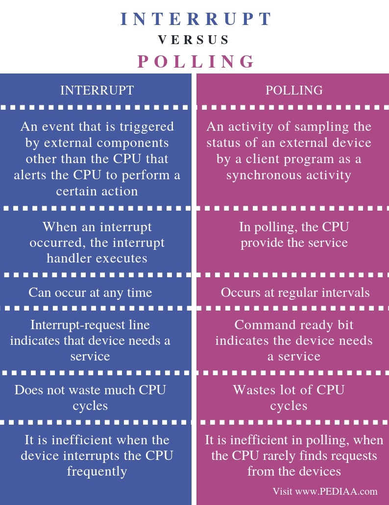 Difference Between Interrupt and Polling - Comparison Summary