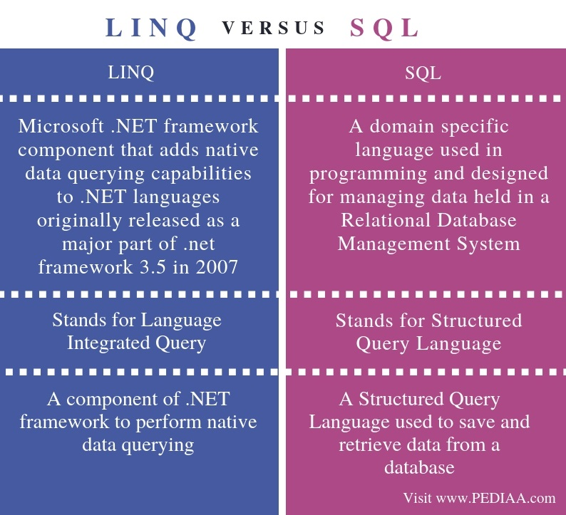 Difference Between LINQ and SQL - Comparison Summary