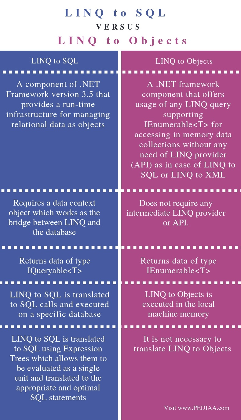 Difference Between LINQ to SQL and LINQ to Objects - Comparison Summary