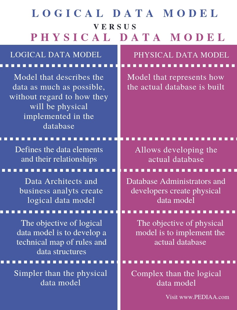 Difference Between Logical and Physical Data Model - Comparison Summary