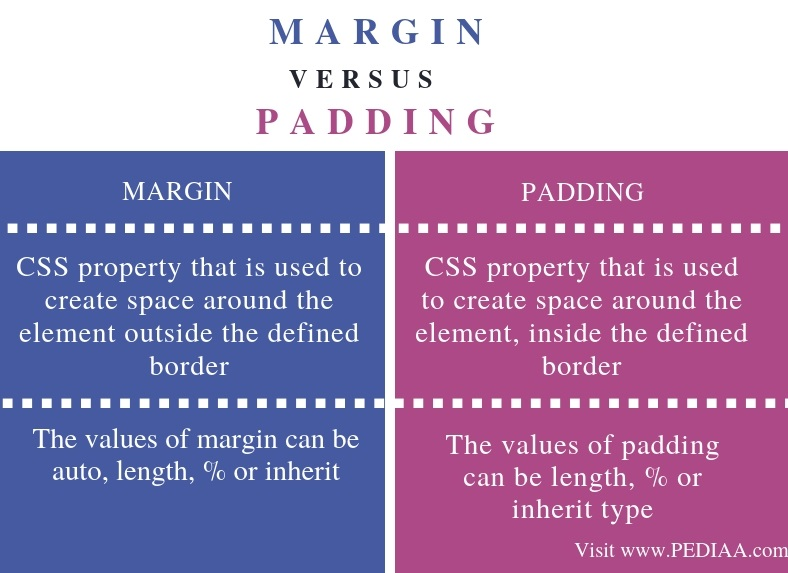 What is the Difference Between Margin and Padding - Pediaa Com