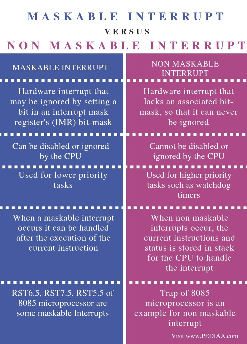 Difference Between Maskable and Non Maskable - Comparison Summary