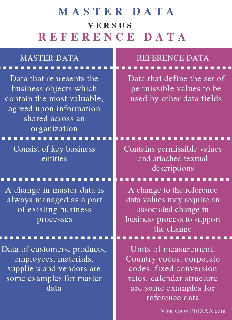Difference Between Master Data and Reference Data - Comparison Summary