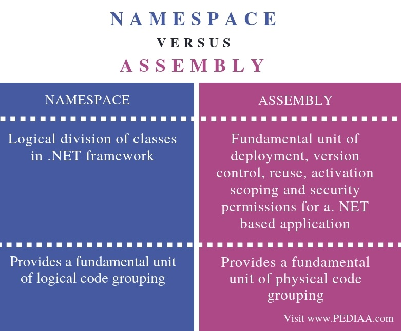 Difference Between Namespace and Assembly - Comparison Summary