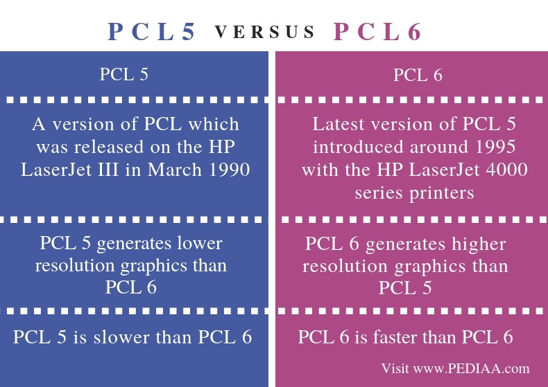 Difference Between PCL 5 and PCL 6 - Comparison Summary