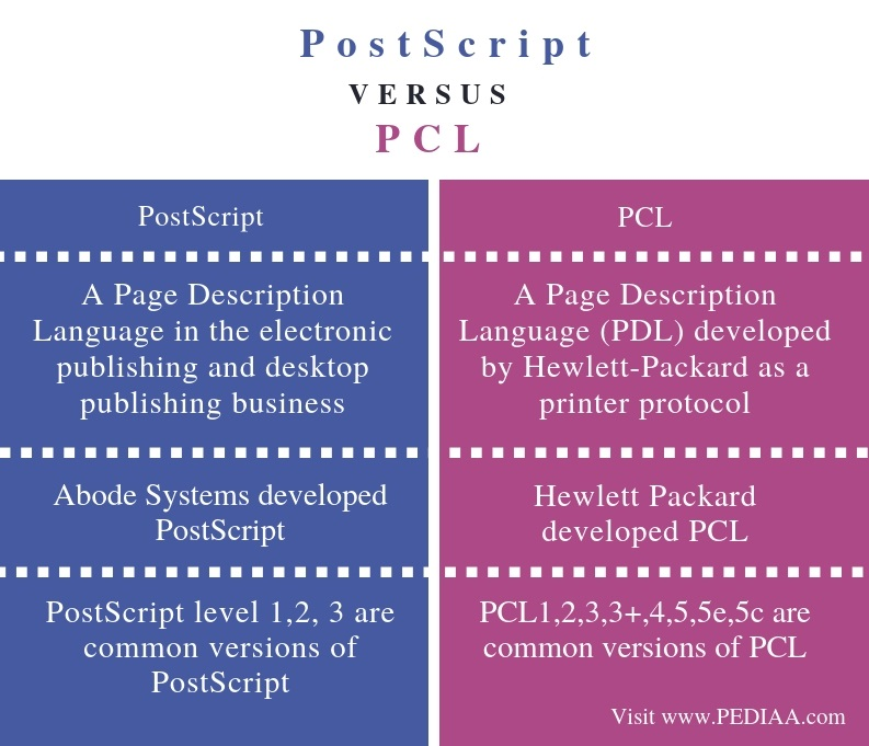 Difference Between PostScript and PCL - Comparison Summary