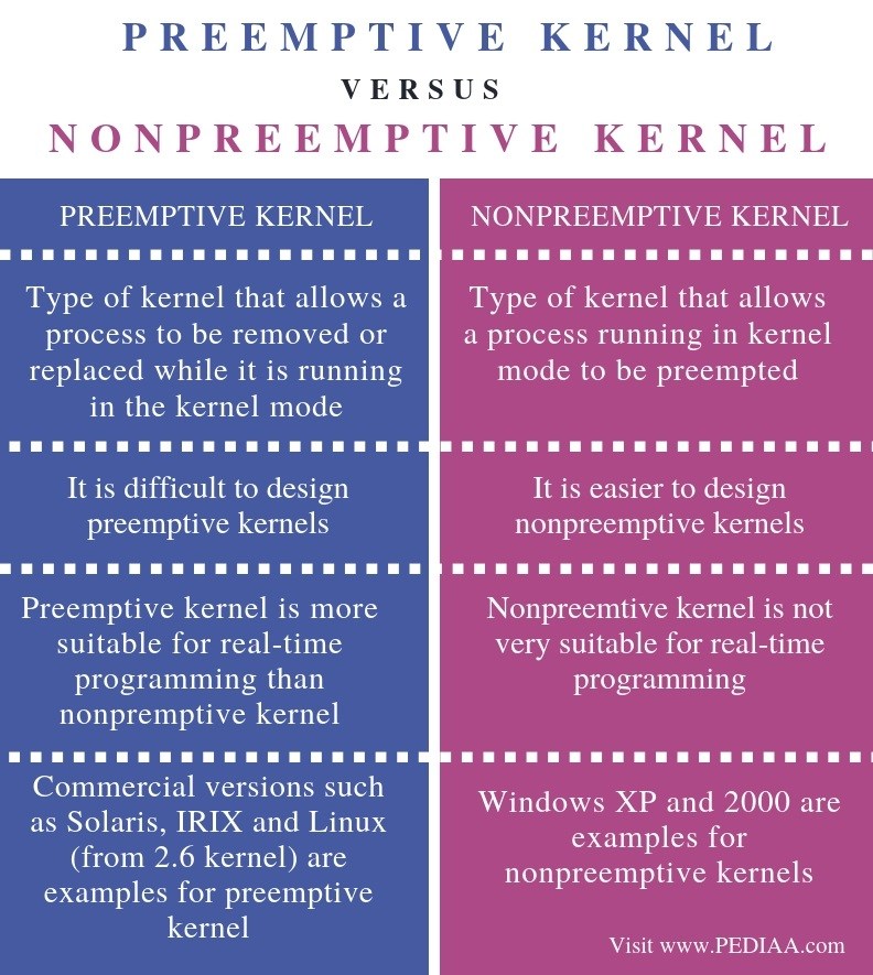 Difference Between Preemptive and Nonpreemptive Kernel - Comparison Summary