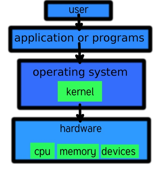 Difference Between Preemptive and Nonpreemptive Kernel