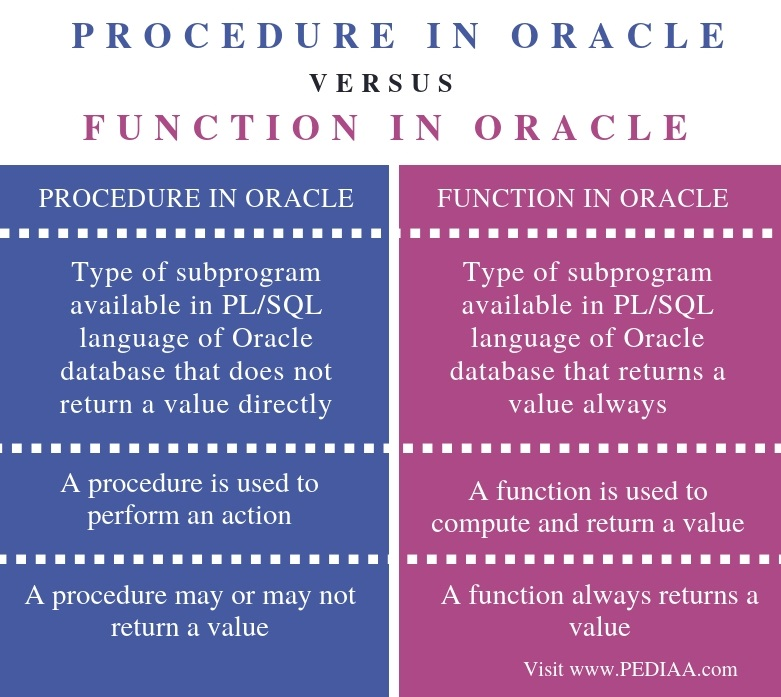 Difference Between Procedure and Function in Oracle - Comparison Summary