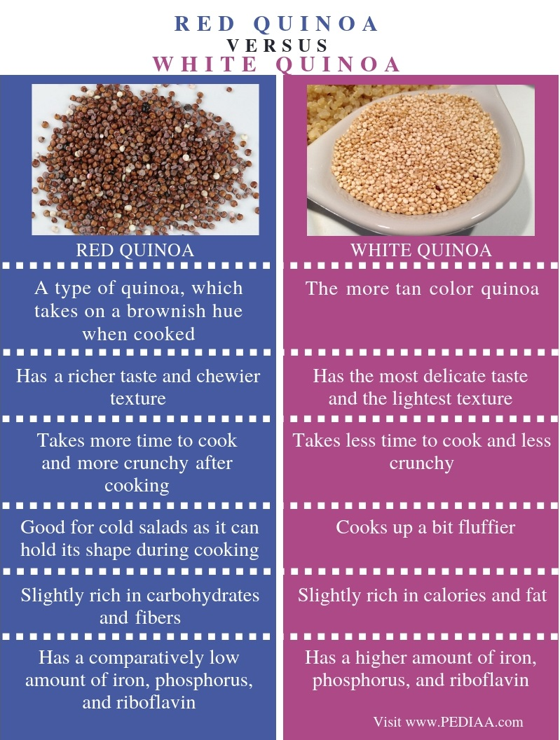 Difference Between Red and White Quinoa - Comparison Summary