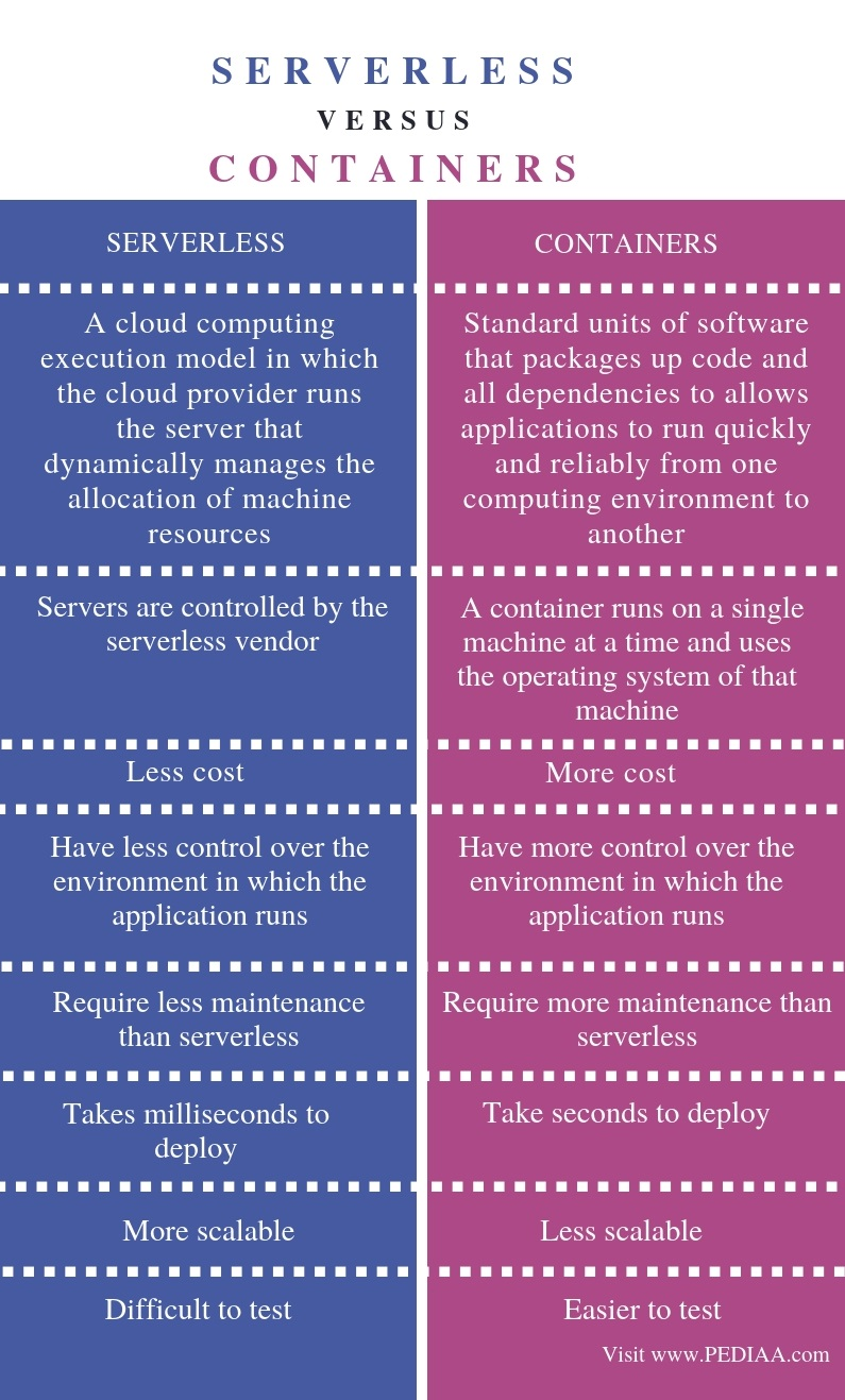 Difference Between Serverless and Containers - Comparison Summary