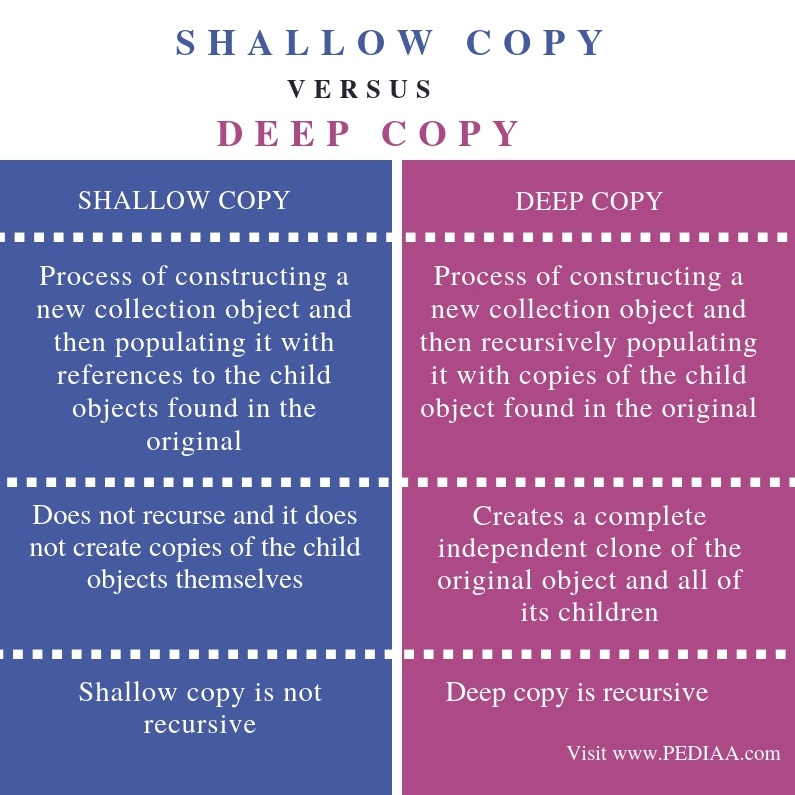 Difference Between Shallow Copy and Deep Copy - Comparison Summary