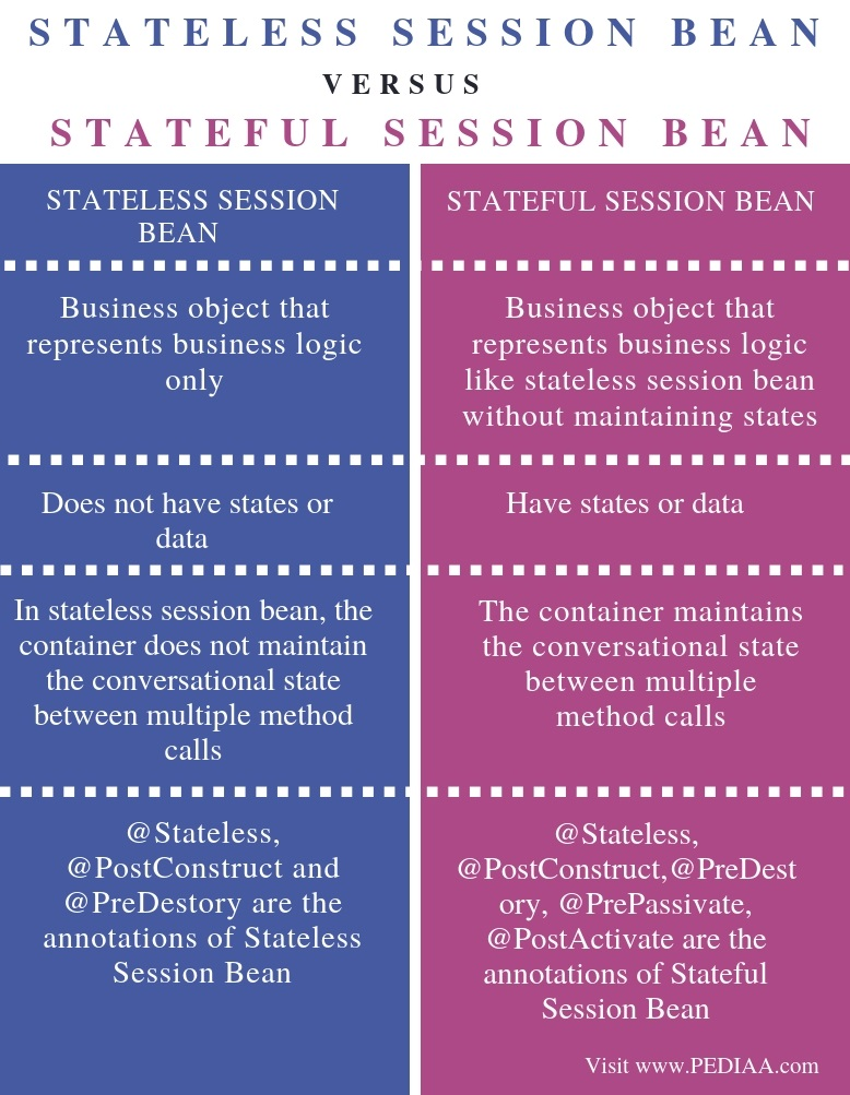 Difference Between Stateless and Stateful Session Bean - Comparison Summary