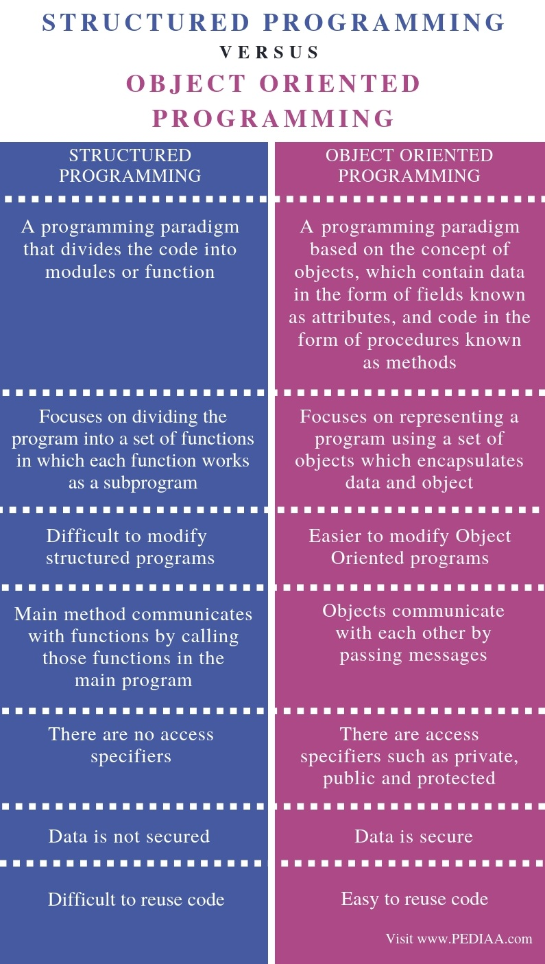 What Is The Difference Between Structured And Object Oriented Programming Pediaa Com