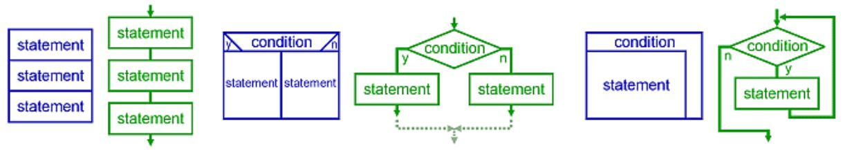 Difference Between Structured and Object Oriented Programming