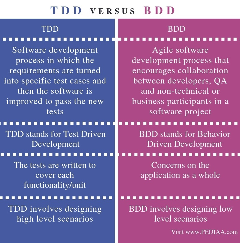 Difference Between TDD and BDD - Comparison Summary