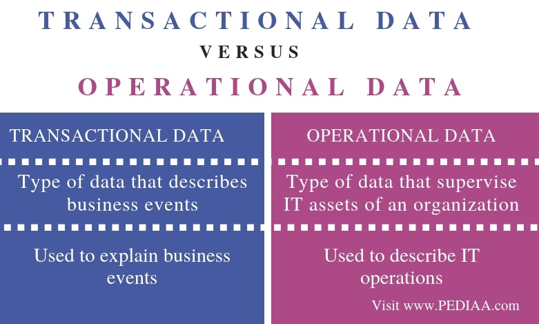 Difference Between Transactional Data and Operational Data - Comparison Summary