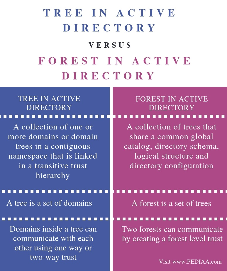 Difference Between Tree and Forest in Active Directory - Comparison Summary