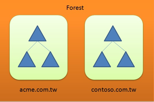 Difference Between Tree and Forest in Active Directory