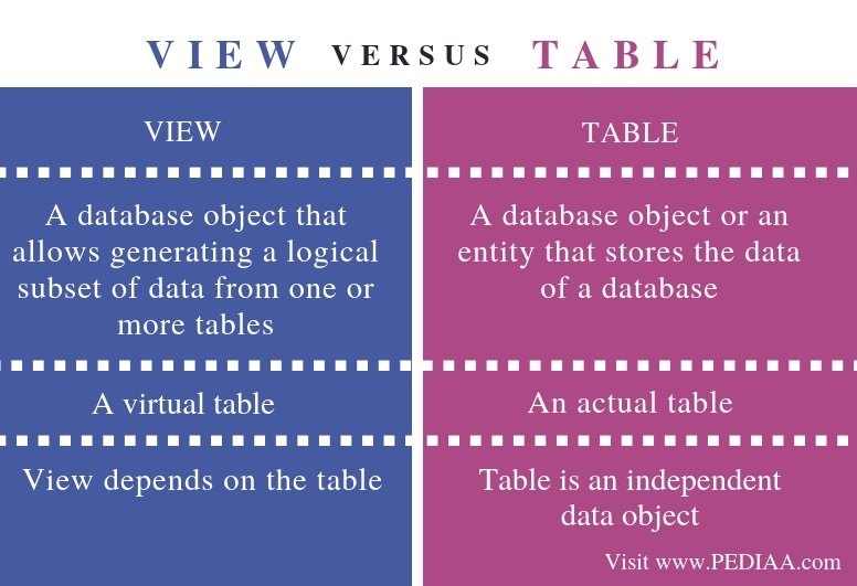 Difference Between View and Table - Comparison Summary