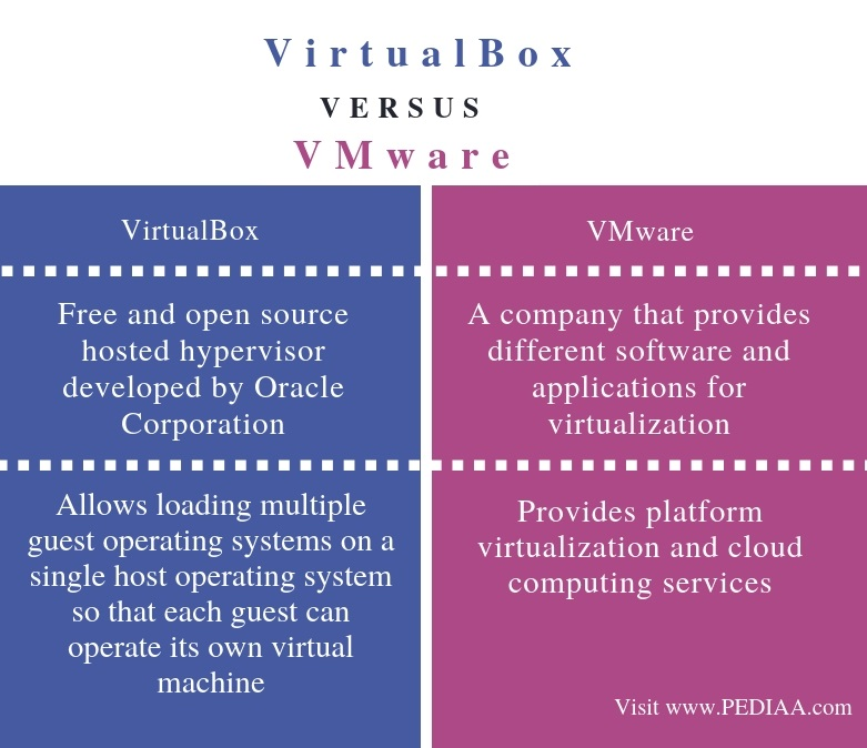 Difference Between VirtualBox and VMware - Comparison Summary