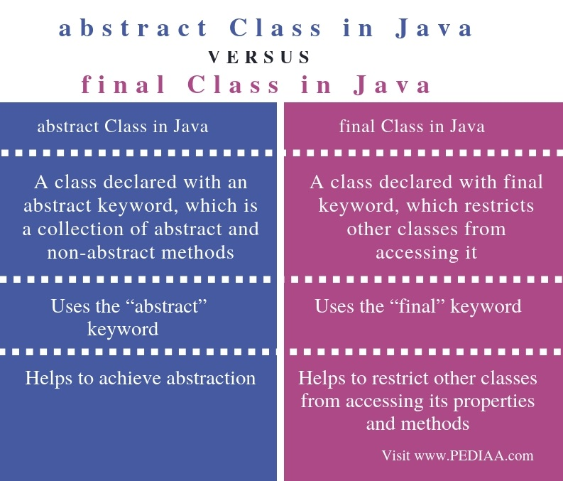 Difference Between abstract Class and final Class in Java - Comparison Summary