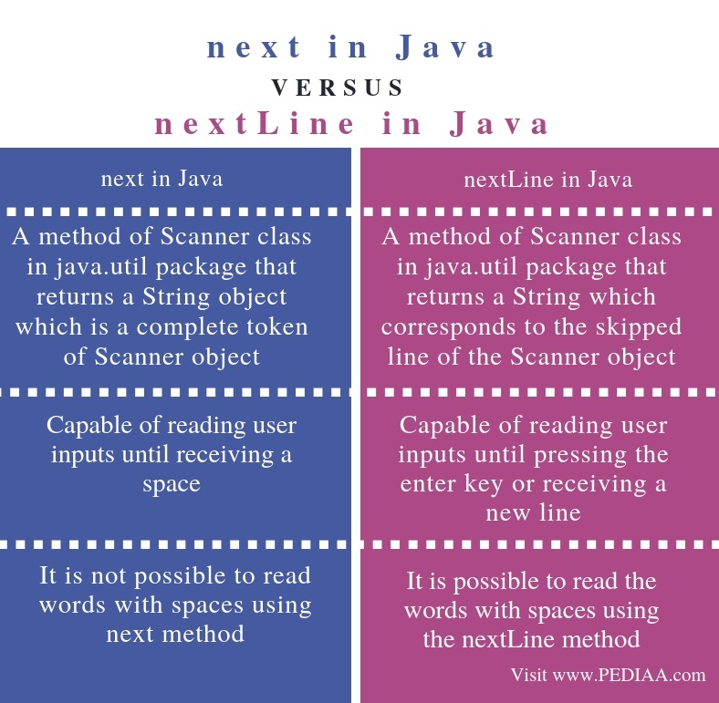 Difference Between next and nextLine in Java - Comparison Summary