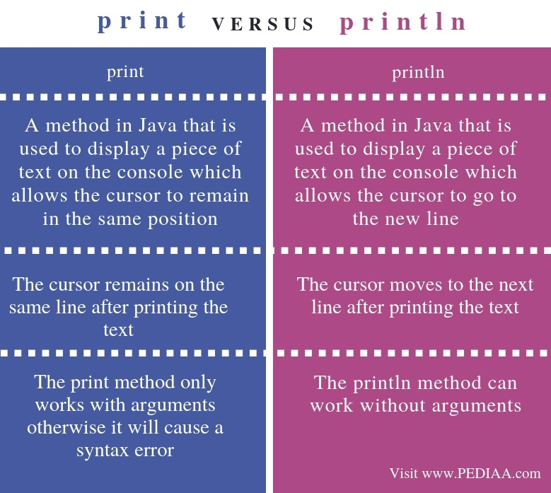 Difference Between print and println - Comparison Summary