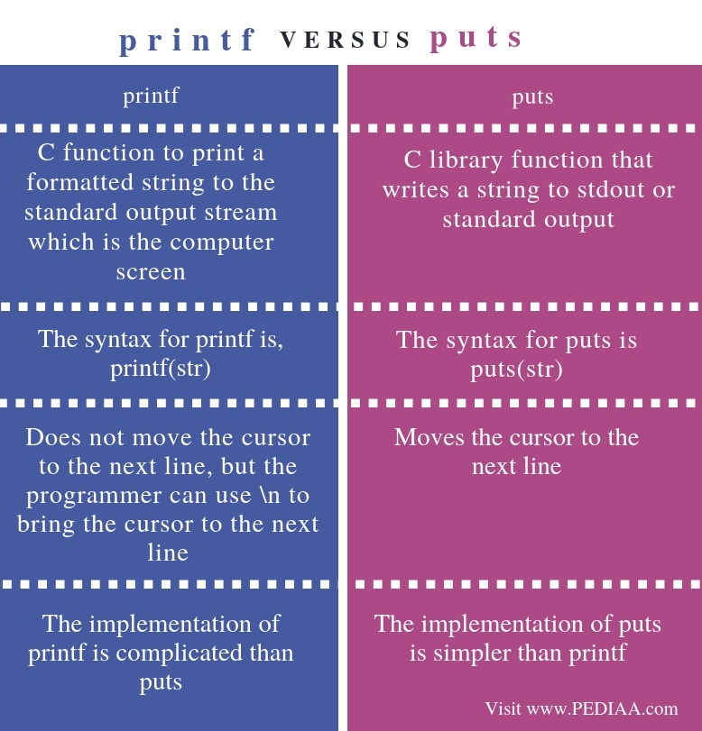 Difference Between printf and puts - Comparison Summary
