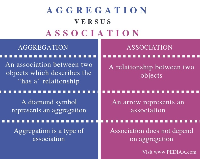 Difference Between Aggregation and Association - Comparison Summary