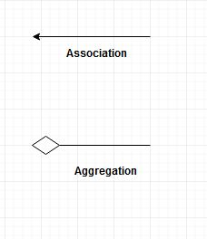 Difference Between Aggregation and Association