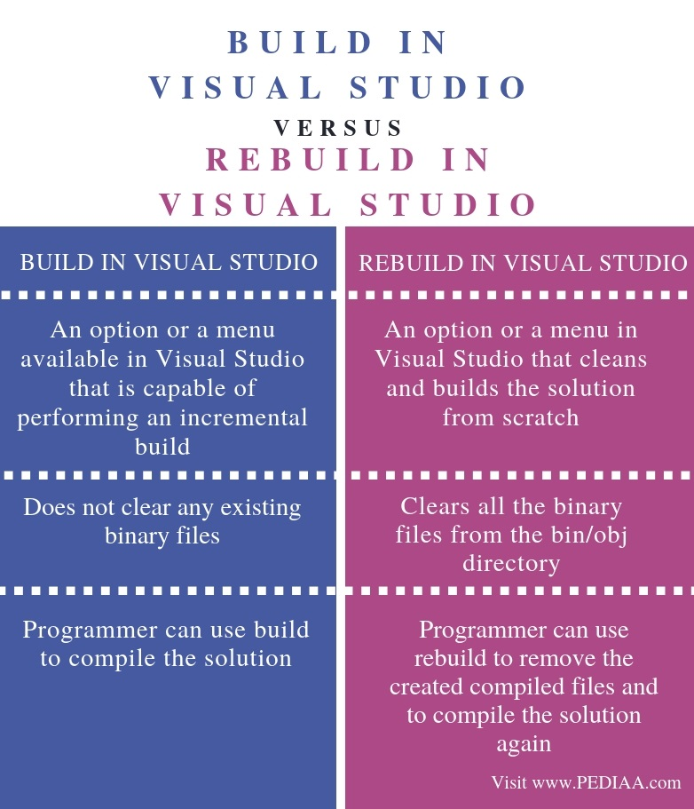 Difference Between Build and Rebuild in Visual Studio - Comparison Summary
