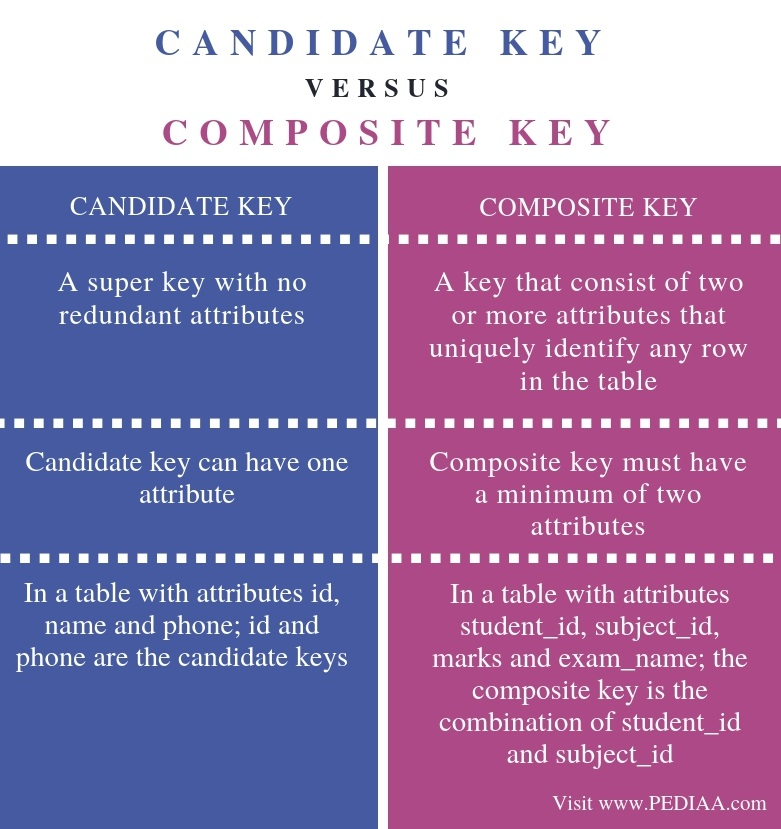 Difference Between Candidate Key and Composite Key - Comparison Summary
