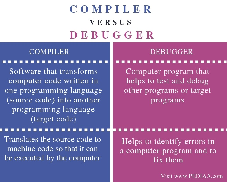 Difference Between Compiler and Debugger - Comparison Summary
