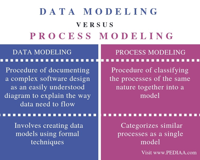 Difference Between Data Modeling and Process Modeling - Comparison Summary
