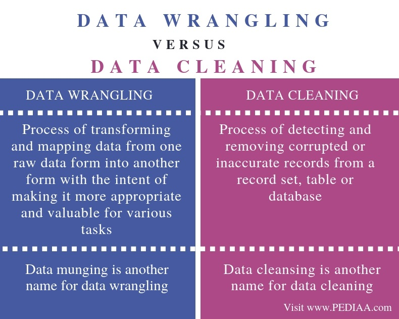 Difference Between Data Wrangling and Data Cleaning - Comparison Summary