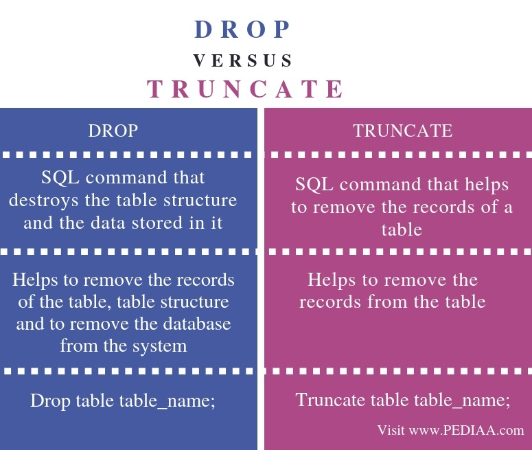 Difference Between Drop and Truncate - Comparison Summary