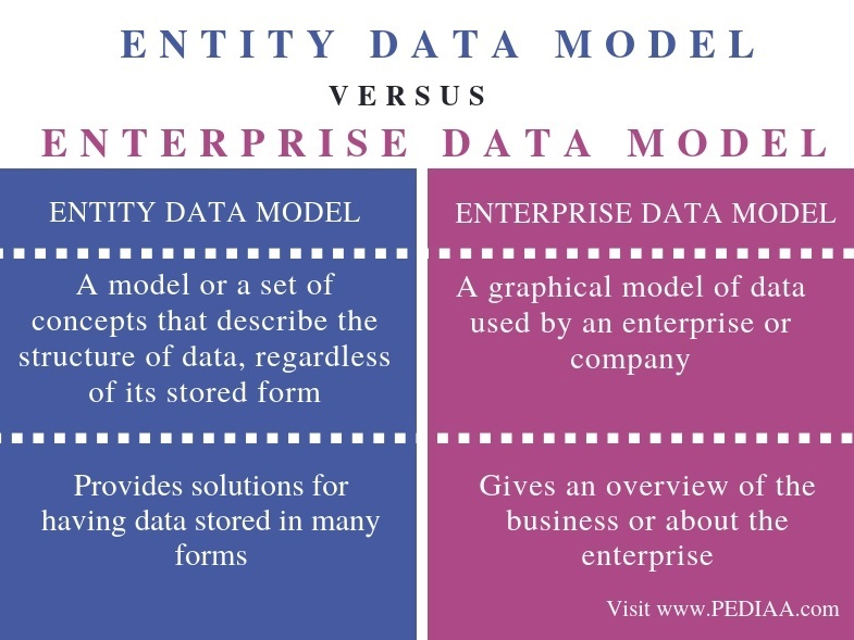 Difference Between Entity and Enterprise Data Model - Comparison Summary